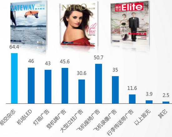 航空杂志广告影响力体现