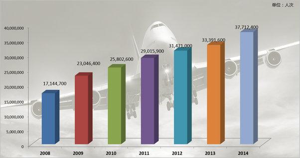 投放成都机场广告,客流量要知道!有数据显示,2014年,成都双流国际机场旅客吞吐量继续保持强势增长,旅客吞吐量达3771.2万人次,已上升至中国民航机场第5位。而2015年成都双流国际机场年旅客吞吐量突破4000万人次,成为中国内地继北京、上海、广州之后,第四个年旅客吞吐量突破4000万人次的机场,同时还成为中国中西部的重要航空门户枢纽。   下面,小编就以2013年和2014年成都机场客流量排名情况做一个分析:    2013年全国旅客总吞吐量排名前5位机场为:北京首都机场,客流量为83,693,8
