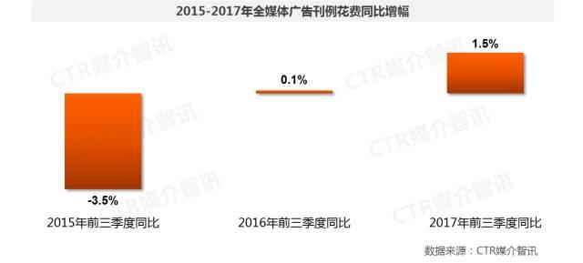 2017年前三季度中国广告市场涨幅扩大至1.5%  第1张