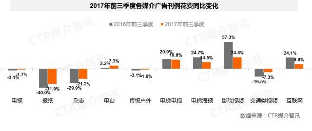2017年前三季度中国广告市场涨幅扩大至1.5%  第2张