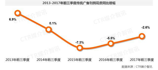 2017年前三季度中国广告市场涨幅扩大至1.5%  第3张