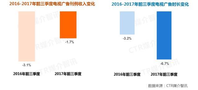 2017年前三季度中国广告市场涨幅扩大至1.5%  第4张