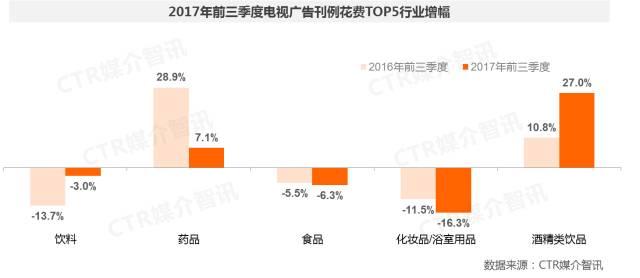2017年前三季度中国广告市场涨幅扩大至1.5%  第5张