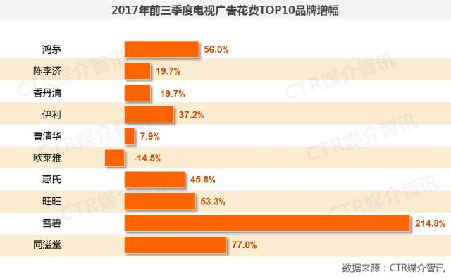 2017年前三季度中国广告市场涨幅扩大至1.5%  第6张