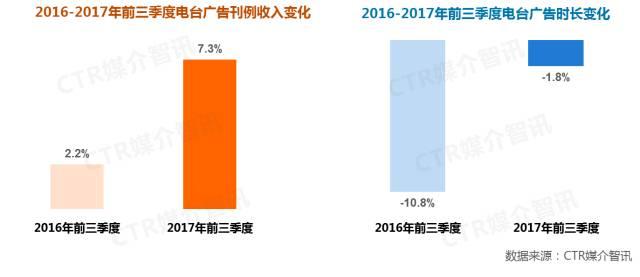2017年前三季度中国广告市场涨幅扩大至1.5%  第7张