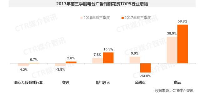 2017年前三季度中国广告市场涨幅扩大至1.5%  第8张