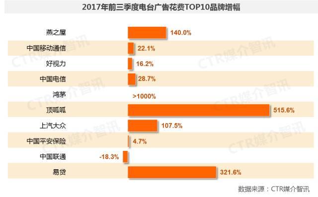 2017年前三季度中国广告市场涨幅扩大至1.5%  第9张