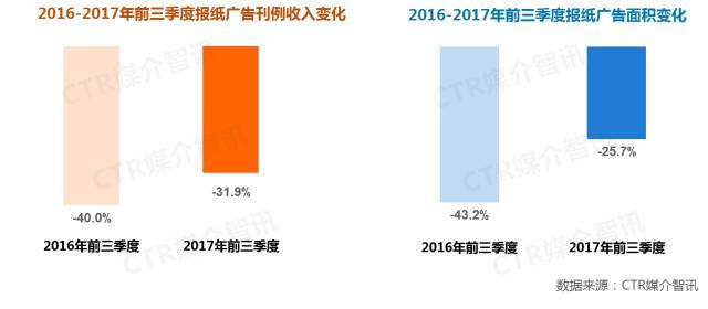 2017年前三季度中国广告市场涨幅扩大至1.5%  第10张