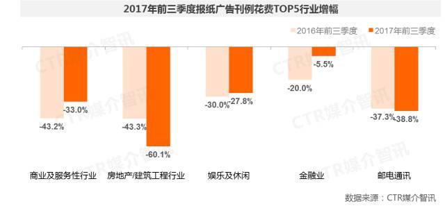 2017年前三季度中国广告市场涨幅扩大至1.5%  第11张