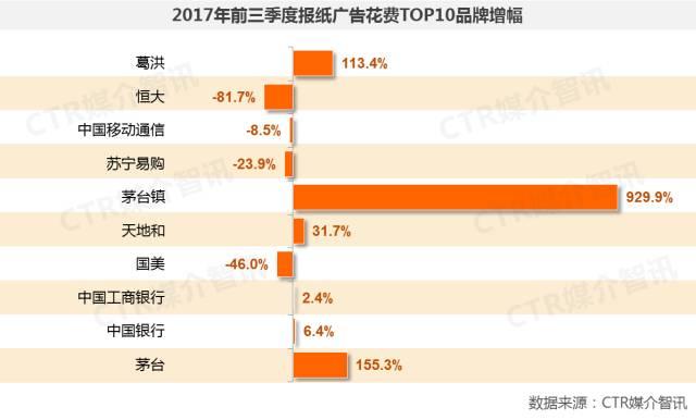 2017年前三季度中国广告市场涨幅扩大至1.5%  第12张