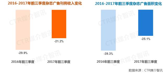 2017年前三季度中国广告市场涨幅扩大至1.5%  第13张