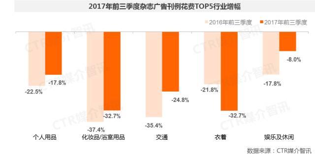 2017年前三季度中国广告市场涨幅扩大至1.5%  第14张