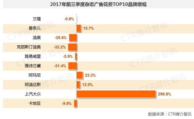2017年前三季度中国广告市场涨幅扩大至1.5%  第15张