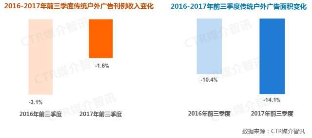 2017年前三季度中国广告市场涨幅扩大至1.5%  第16张
