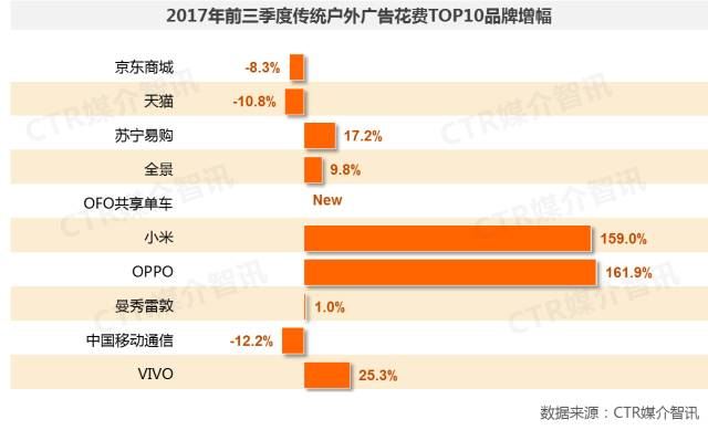 2017年前三季度中国广告市场涨幅扩大至1.5%  第18张