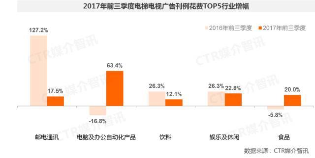2017年前三季度中国广告市场涨幅扩大至1.5%  第20张