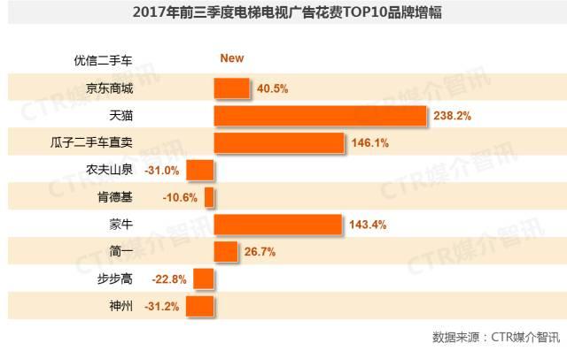 2017年前三季度中国广告市场涨幅扩大至1.5%  第21张