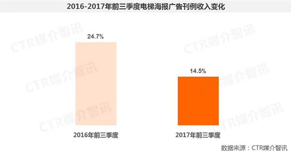 2017年前三季度中国广告市场涨幅扩大至1.5%  第22张