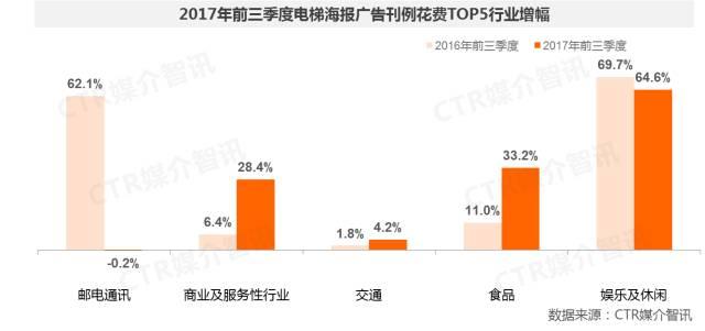 2017年前三季度中国广告市场涨幅扩大至1.5%  第23张