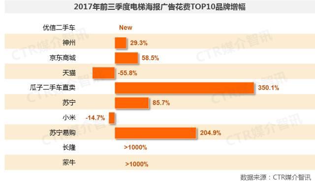 2017年前三季度中国广告市场涨幅扩大至1.5%  第24张