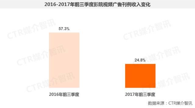 2017年前三季度中国广告市场涨幅扩大至1.5%  第25张