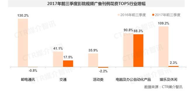 2017年前三季度中国广告市场涨幅扩大至1.5%  第26张