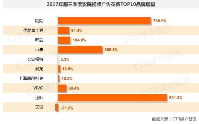 2017年前三季度中国广告市场涨幅扩大至1.5%  第27张