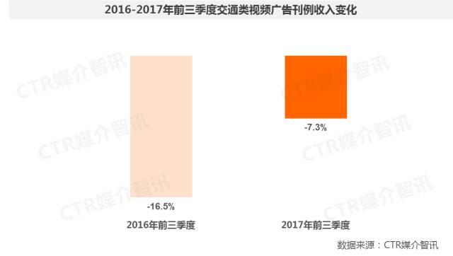 2017年前三季度中国广告市场涨幅扩大至1.5%  第28张