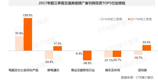 2017年前三季度中国广告市场涨幅扩大至1.5%  第29张