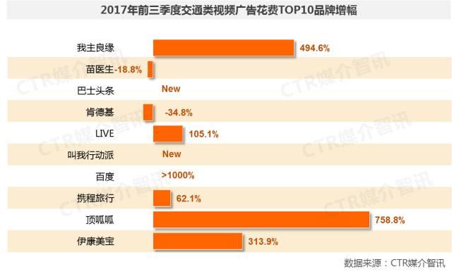 2017年前三季度中国广告市场涨幅扩大至1.5%  第30张
