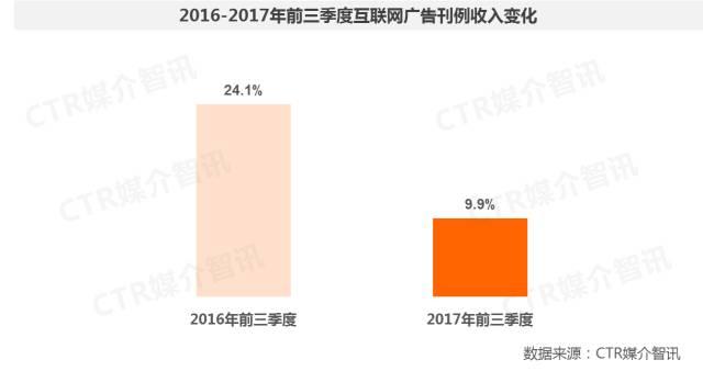 2017年前三季度中国广告市场涨幅扩大至1.5%  第31张