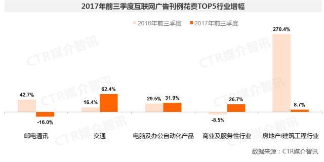 2017年前三季度中国广告市场涨幅扩大至1.5%  第32张