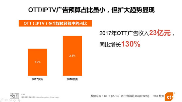 中國廣告市場