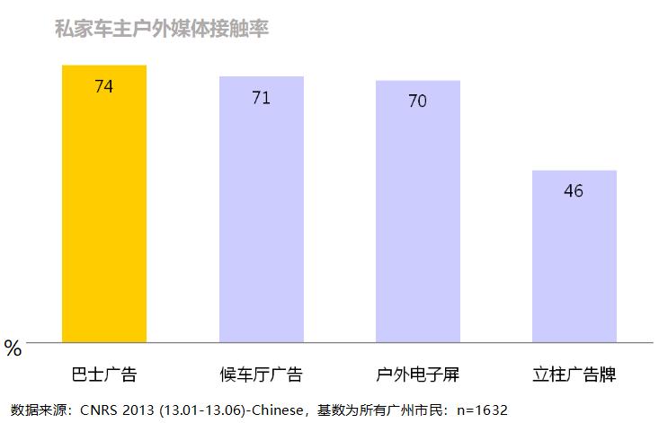 广州出行数据