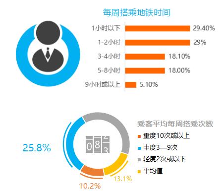 深圳地铁数据