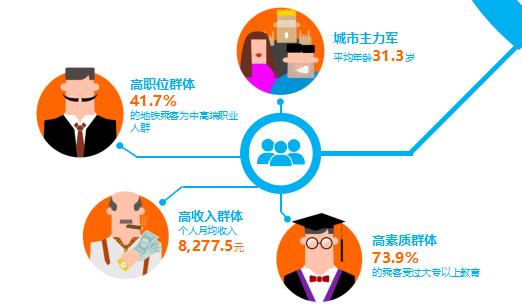 深圳地铁乘客数据