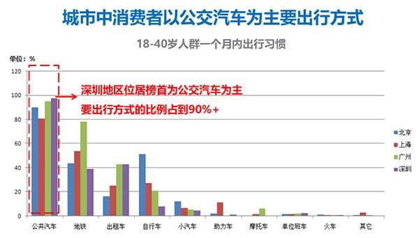 深圳公交广告为什么让广告主青睐?  第2张