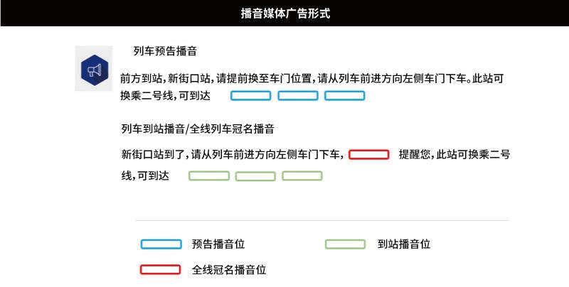 南京地铁广告播音媒体广告形式